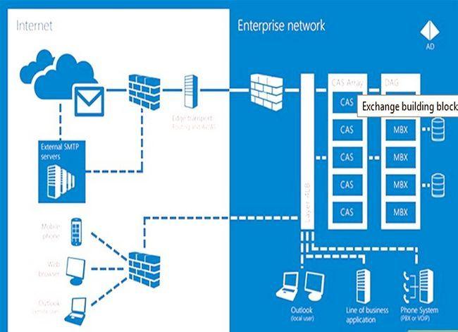 Titel afbeelding Access Active Directory in Windows Server 2008 Stap 3