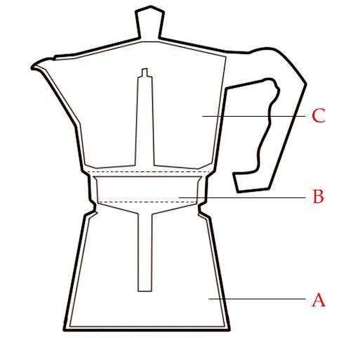 Hoe een mokka-koffiemachine te gebruiken